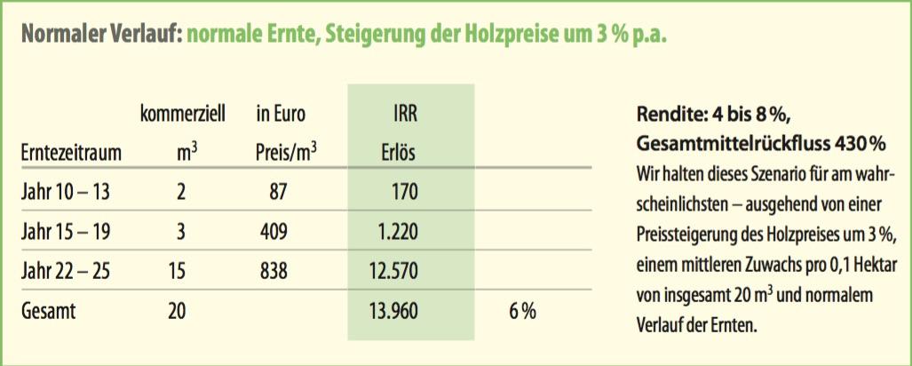 Ernteertragsprognosen für 0,1 Hektar WaldSparBuch