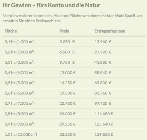WaldSparBuch - Preise